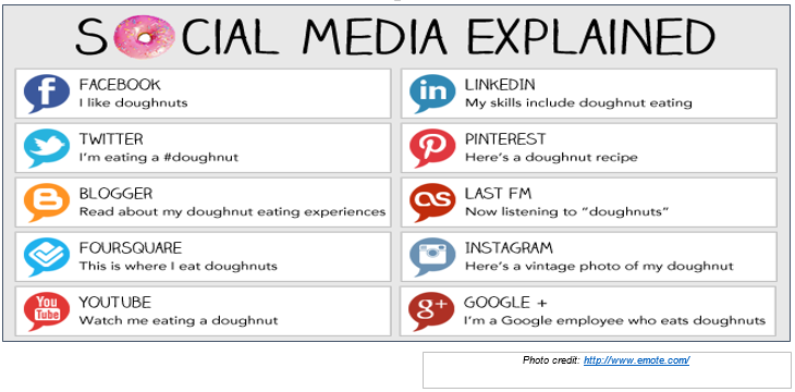 social-media-explained using doughnuts