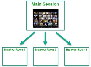 Breakout Rooms - overview