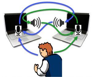 laptops sound feedback loop example both