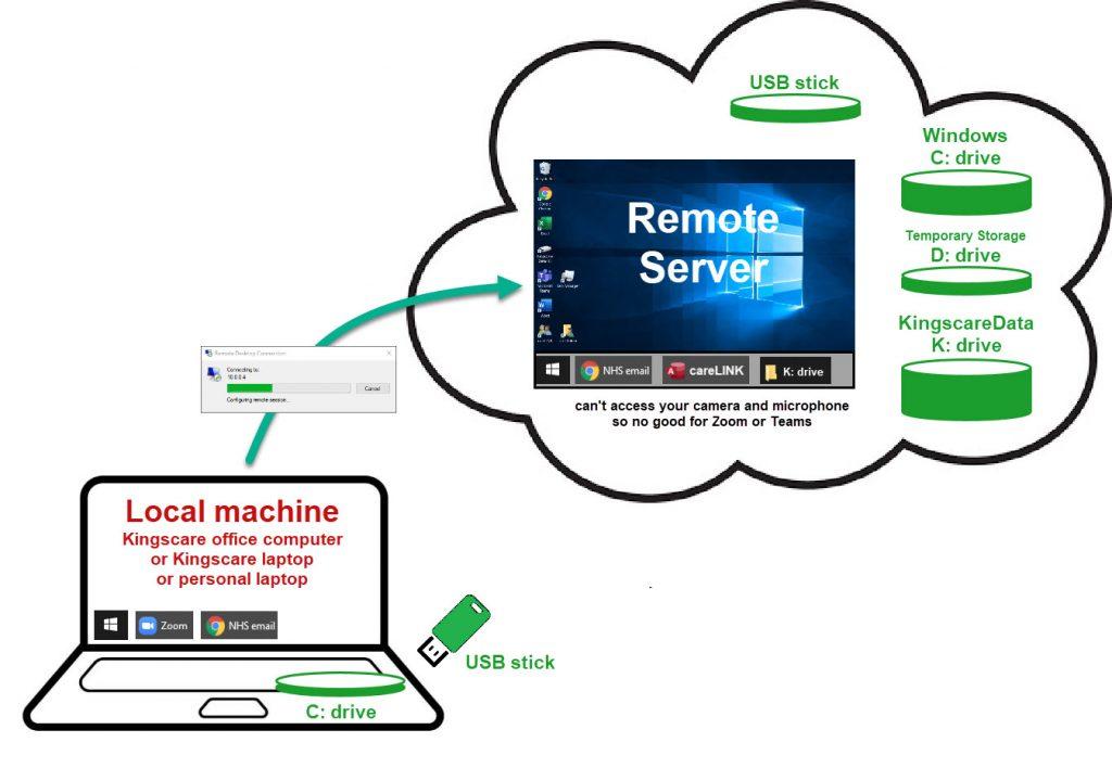 Kingscare - Local machine and remote server